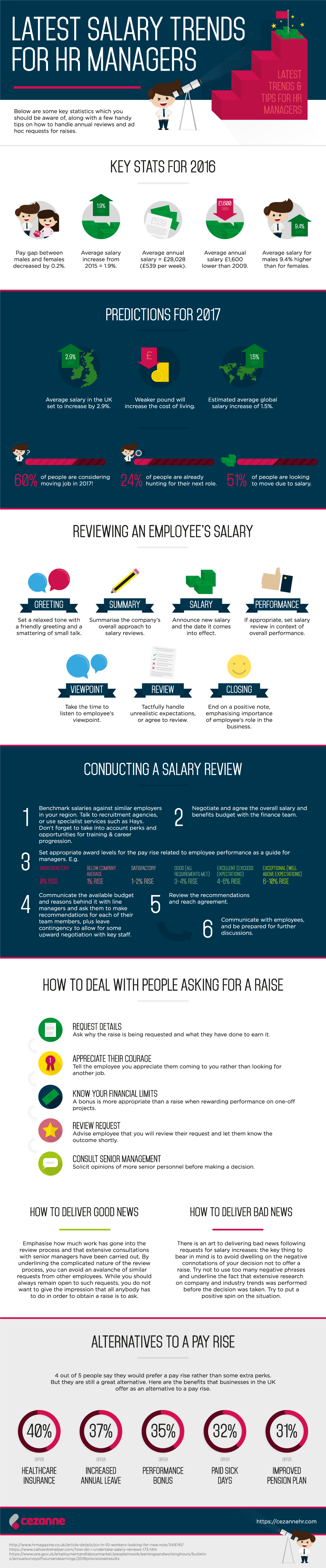 How to deliver bad news to employees - The Infographic Below Relays The Latest Information That Will Make It Easier To Offer Your Star Employees The Raises They Deserve Without Forking Over Too